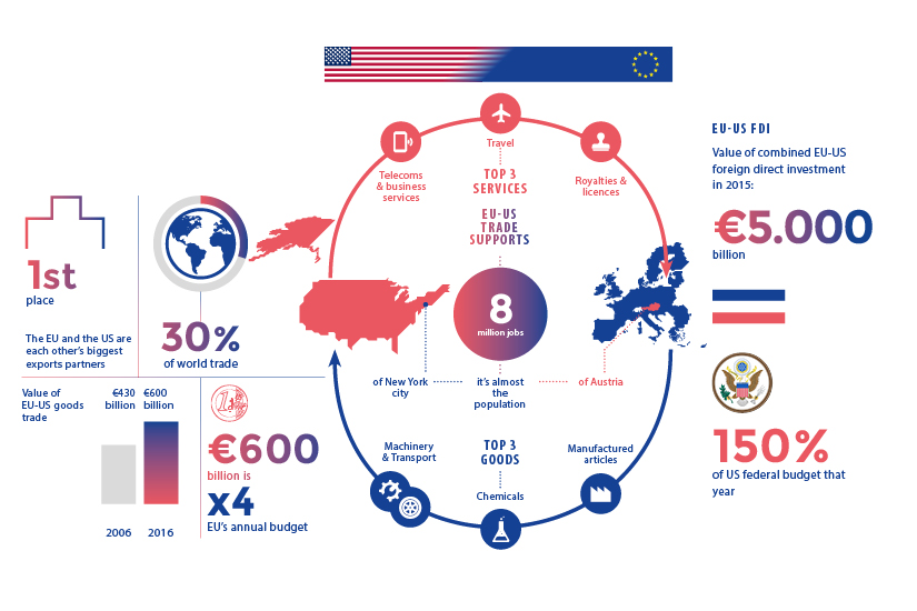 The EU and the US make up 30 percent of world trade