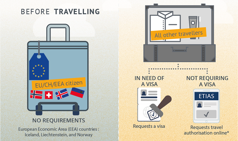 Security controls when arriving and leaving the Schengen area