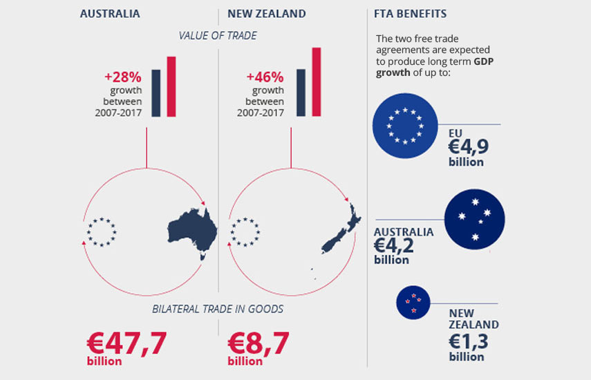 The value of EU's trade with Australia and New Zealand