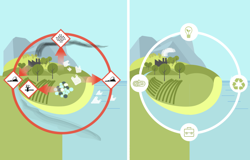 Why do we need circular economy? Unlike traditional economic model not dealing with waste and finite resources, circular economy aims for sustainable growth, minimising waste, maintaining value of materials.