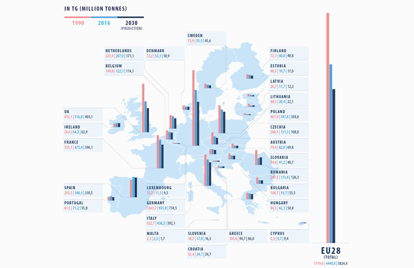 Infographic showing the evolution of greenhouse gas emission in the European Union over three periods of time