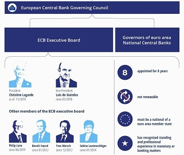 ECB Executive Board appointment