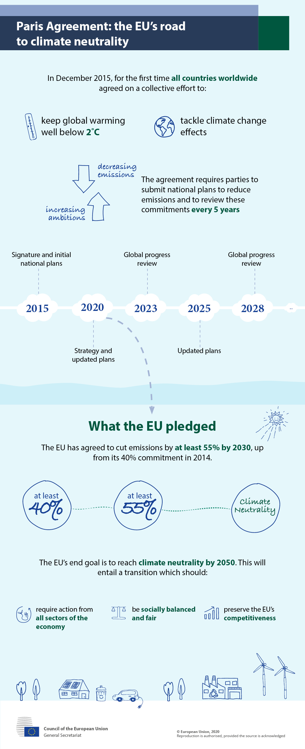 In December 2015, for the first time all countries worldwide agreed on a collective effort to:  keep global warming well below 2˚C tackle climate change effects The agreement requires parties to submit national plans to reduce emissions and to review these commitments every 5 years.  2015  Signature and initial national plans  2020  Strategy and updated plans   2023  Global progress review  2025  Updated plans  2028  Global progress review  ….  What the EU pledged  The EU has agreed to cut emissions by at least 55% by 2030, up from its 40% commitment in 2014.  Its end goal is to reach climate neutrality by 2050. This will require a transition which should:  require action from all sectors of the economy be socially balanced and fair preserve the EU's competitiveness.