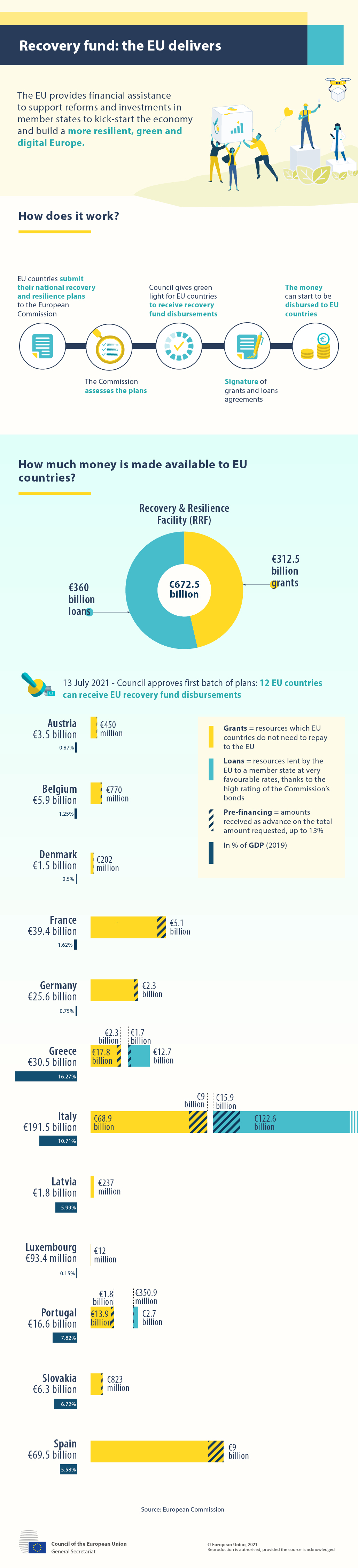 Council approves first batch of recovery and resilience plans: 12 EU countries can receive EU recovery fund disbursements.
